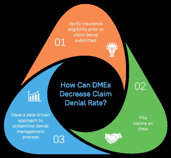 DME FAQS How Can I Decrease Claim Denials Infographic
