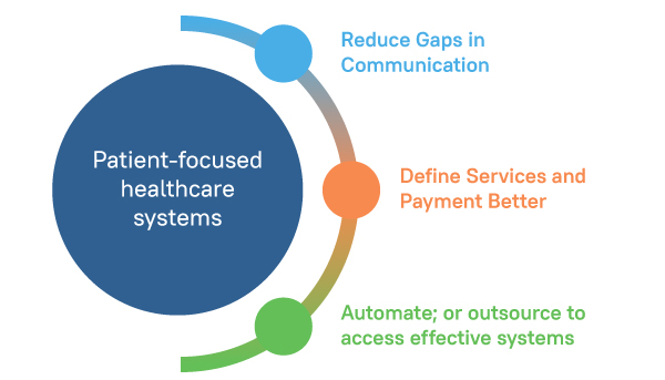 Three Steps to Ensure Efficient Medical Billing Infographic